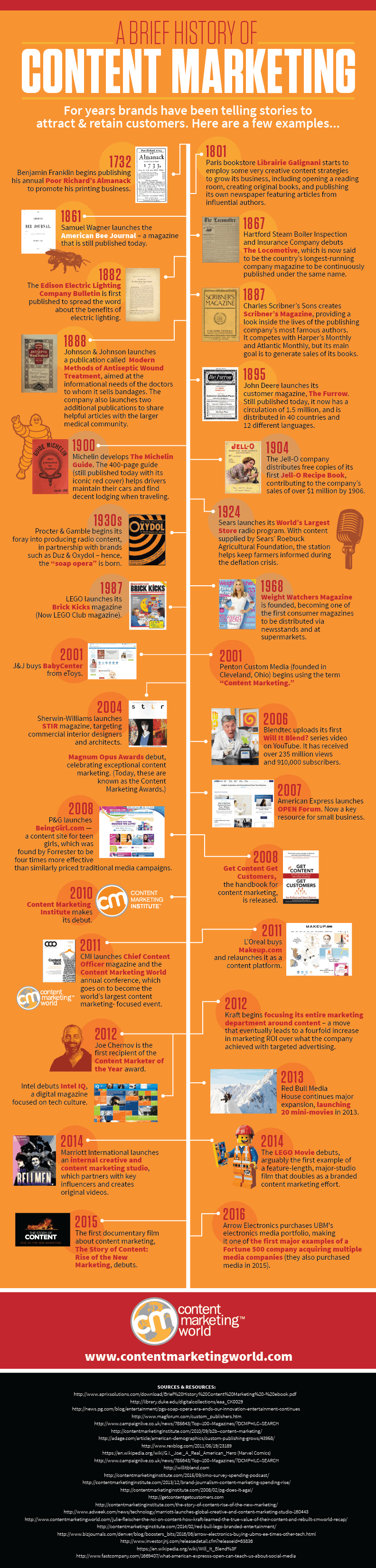 History of Content Marketing 2016
