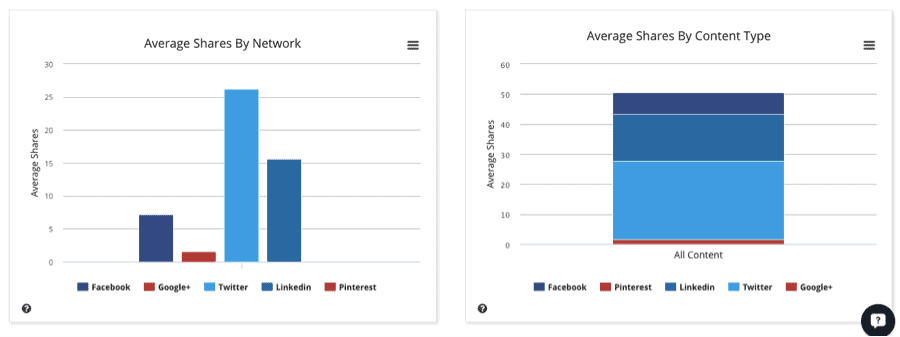 See average shares by network and content type