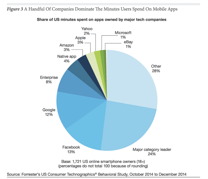 minutes users spend on apps